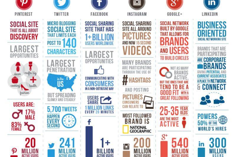 google analytics social media